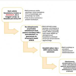 Kredyty frankowe wprost sprzeczne z prawem