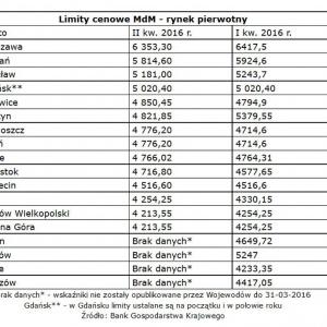 Nowe limity MdM niższe nawet o kilkaset złotych