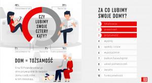 80 proc. Polaków lubi swój dom