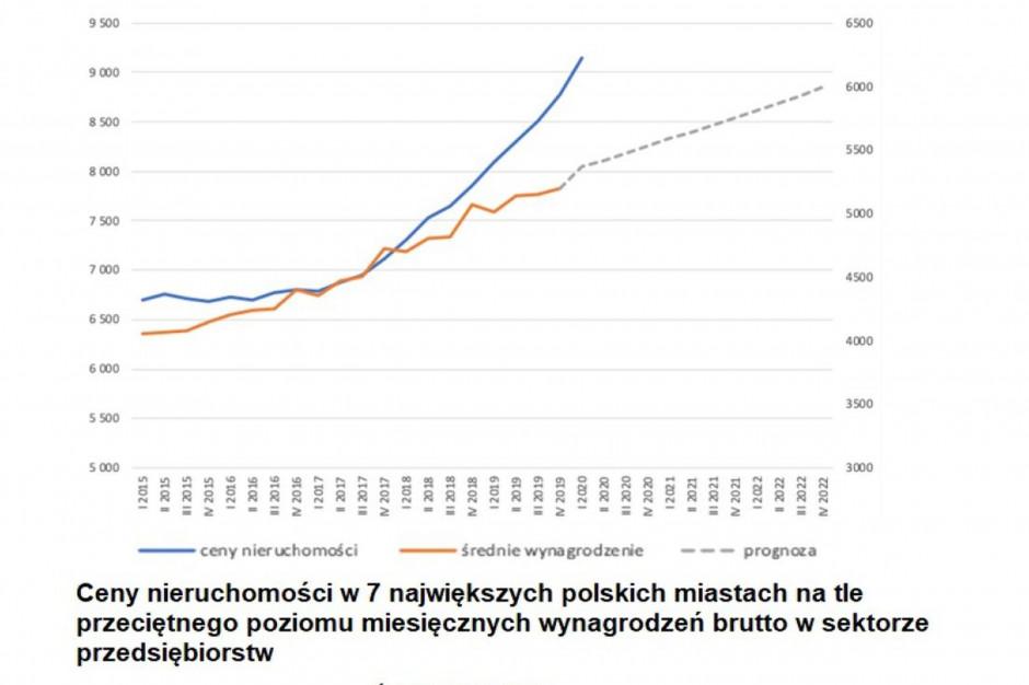 Prognozy dotyczące cen nieruchomości. Będą rosły czy raczej czekają nas spadki?