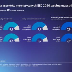 XII Europejski Kongres Gospodarczy oceniony przez branżę. Największe wydarzenie w Polsce
