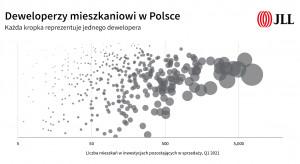 Przejęcia i konsolidacje. Co czeka rynek mieszkaniowy w Polsce?